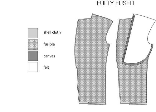 puvun rakenne - liimatuenta